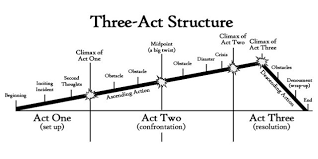 How To Plan Your Novel Using The Three-Act Structure – Writer's Edit